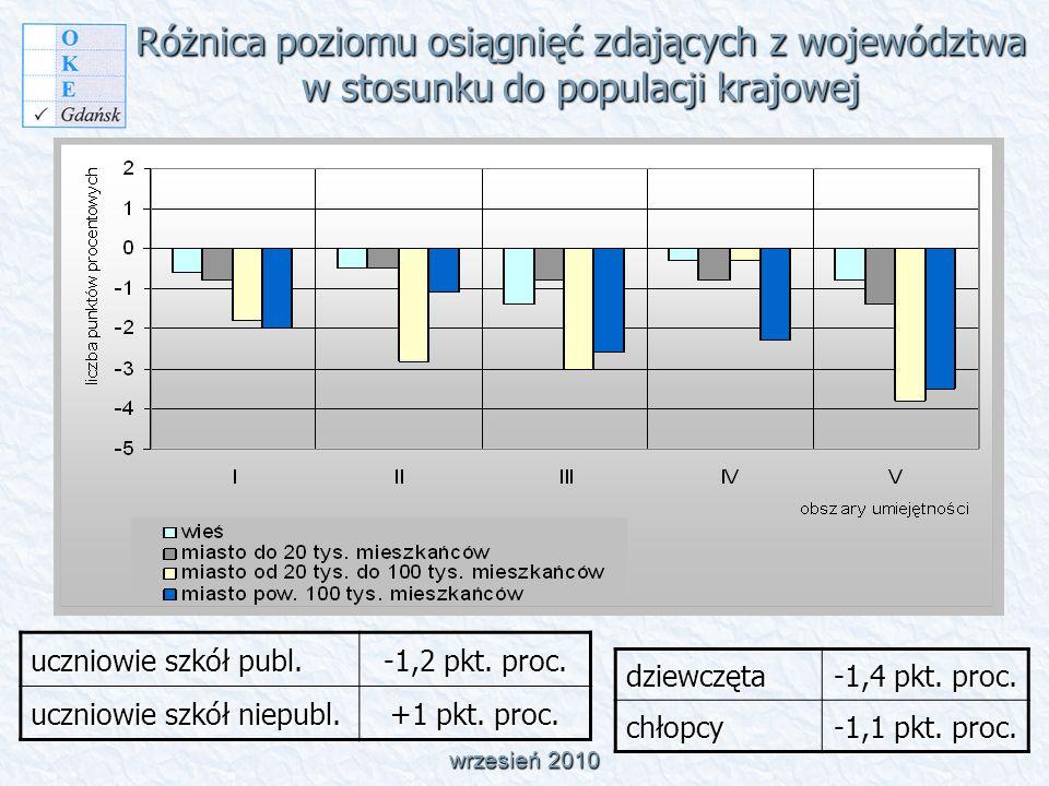 Różnica poziomu osiągnięć zdających z województwa w stosunku do populacji krajowej wrzesień 2010 uczniowie szkół publ.
