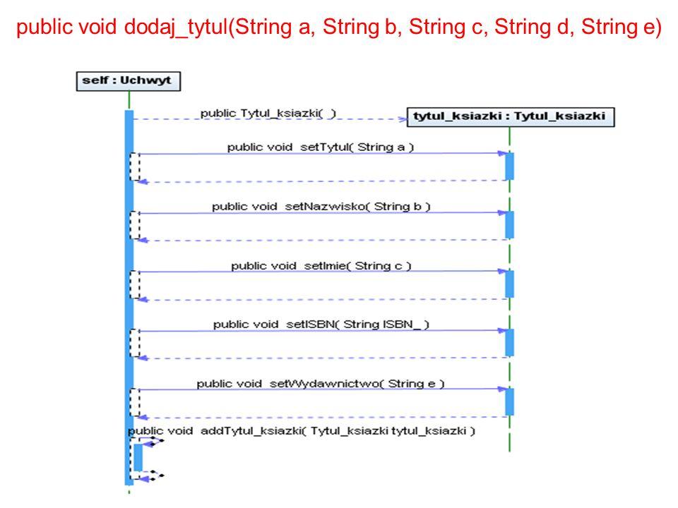 Zofia Kruczkiewicz, Podstawy inżynierii oprogramowania public void dodaj_tytul(String a, String b, String c, String d, String e)