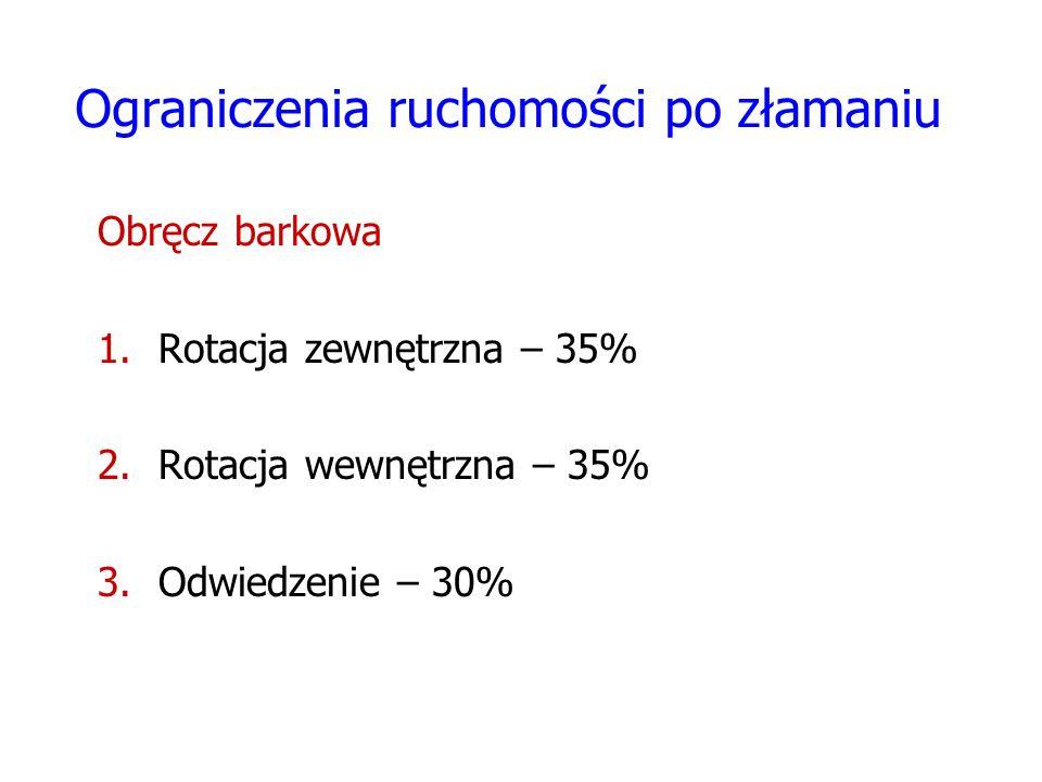 Ograniczenia ruchomości po złamaniu Obręcz barkowa 1.Rotacja zewnętrzna – 35% 2.Rotacja wewnętrzna – 35% 3.Odwiedzenie – 30%