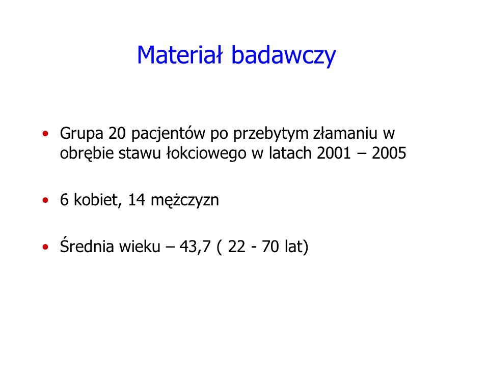 Materiał badawczy Grupa 20 pacjentów po przebytym złamaniu w obrębie stawu łokciowego w latach 2001 – 2005 6 kobiet, 14 mężczyzn Średnia wieku – 43,7