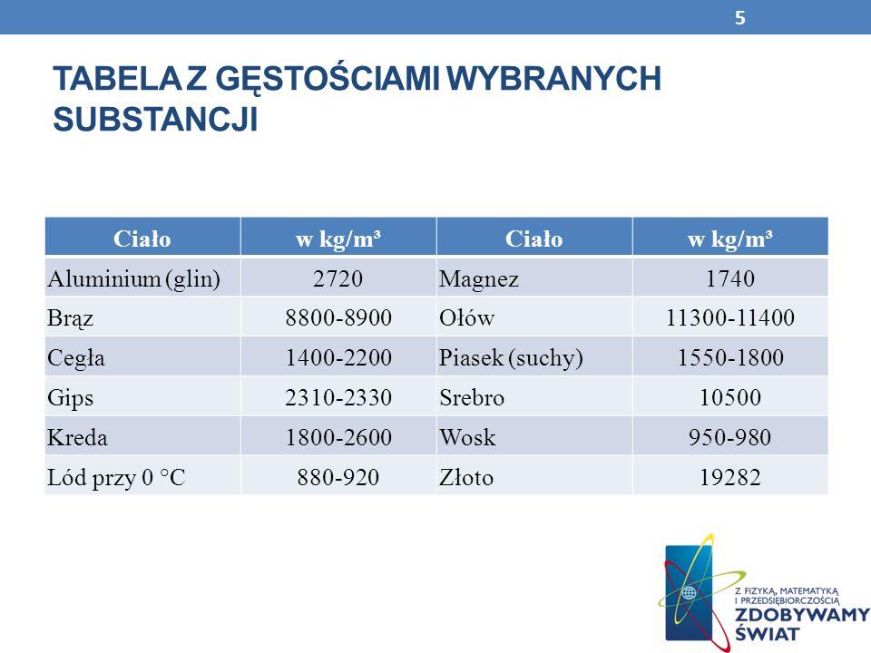 TABELA Z GĘSTOŚCIAMI WYBRANYCH SUBSTANCJI Ciałow kg/m³Ciałow kg/m³ Aluminium (glin)2720Magnez1740 Brąz8800-8900Ołów11300-11400 Cegła1400-2200Piasek (s