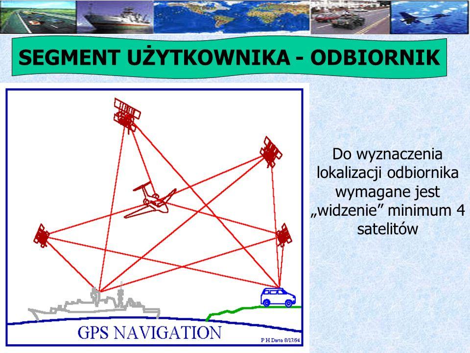 Podstawowe bloki odbiornika GPS Antena (może być aktywna) Tor wysokiej częstotliwości Blok cyfrowego przetwarzania sygnału (detekcja i przydzielanie kanałów) Procesor sterujący i pamięć Układy wejścia/wyjścia (wyświetlacz, klawiatura, port komunikacyjny) Układ zasilania (akumulatorki Ni-Cd lub Ni-MH lub baterie słoneczne) SEGMENT UŻYTKOWNIKA - ODBIORNIK
