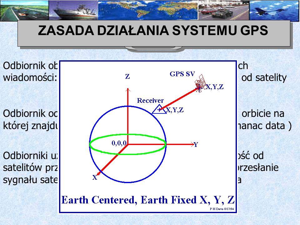 ZASADA DZIAŁANIA SYSTEMU GPS Ponieważ położenie satelity w momencie transmisji jest możliwe do określenia przy pomocy informacji z efemerydy, położenie odbiornika w przestrzeni trójwymiarowej jest obliczane poprzez triangulację na podstawie pomiarów odległości do kilku (trzech) satelitów.