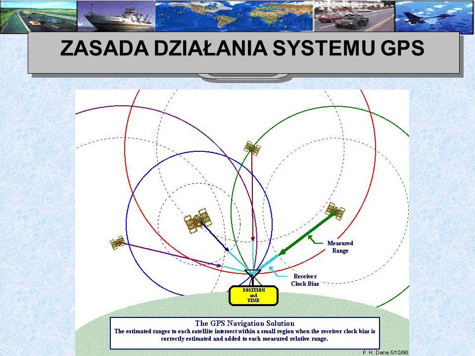SYGNAŁ GPS Każdy satelita GPS wysyła sygnały na dwóch częstotliwościach: L1 1575.42 MHz, 19cm, odbierany przez cywilne odbiorniki) i L2 (1227.60MHz, 24cm).
