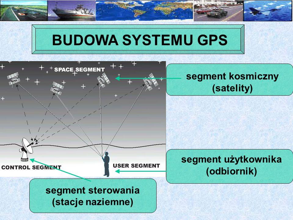 24 amerykańskie satelity wojskowe NAVSTAR (Navigational Satellite Time and Ranging – system nawigacyjny stosujący pomiar czasu i odległości) na 6 orbitach, po 4 satelity na każdej orbicie.