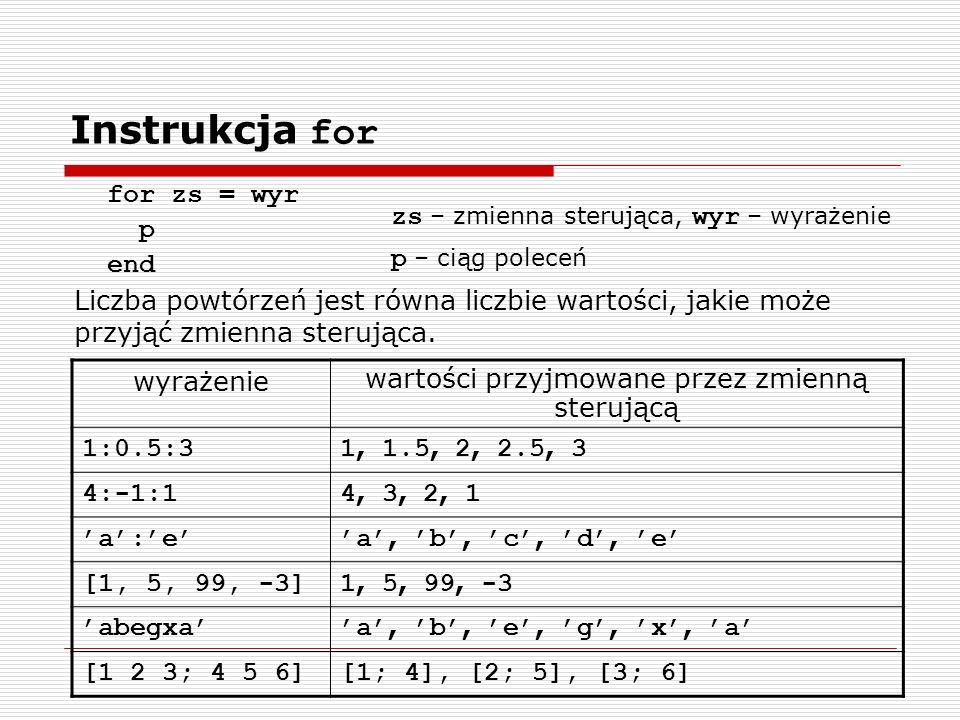 for zs = wyr p end zs – zmienna sterująca, wyr – wyrażenie p – ciąg poleceń wyrażenie wartości przyjmowane przez zmienną sterującą 1:0.5:3 1, 1.5, 2, 2.5, 3 4:-1:1 4, 3, 2, 1 a:e a, b, c, d, e [1, 5, 99, -3] 1, 5, 99, -3 abegxa a, b, e, g, x, a [1 2 3; 4 5 6][1; 4], [2; 5], [3; 6] Liczba powtórzeń jest równa liczbie wartości, jakie może przyjąć zmienna sterująca.