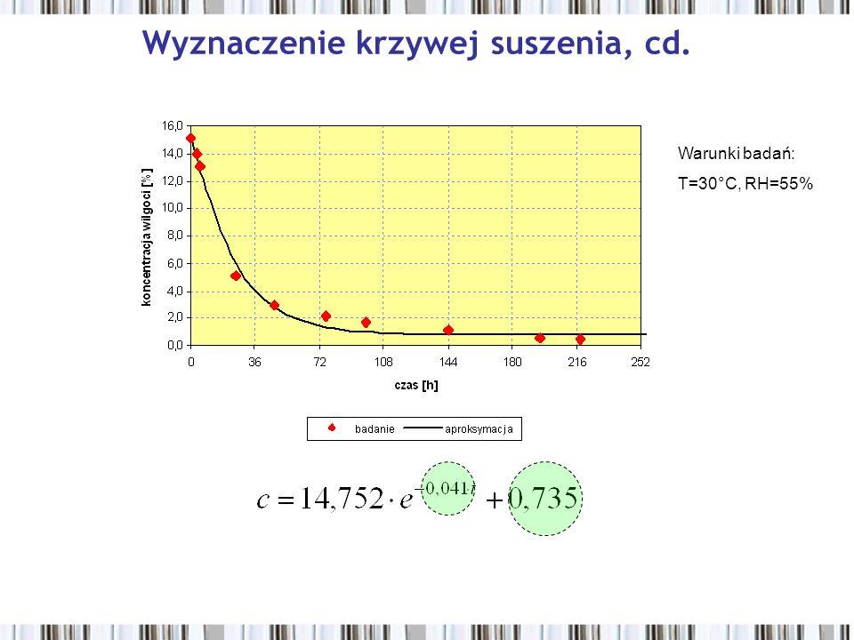 Wyznaczenie krzywej suszenia, cd. Warunki badań: T=30°C, RH=55%
