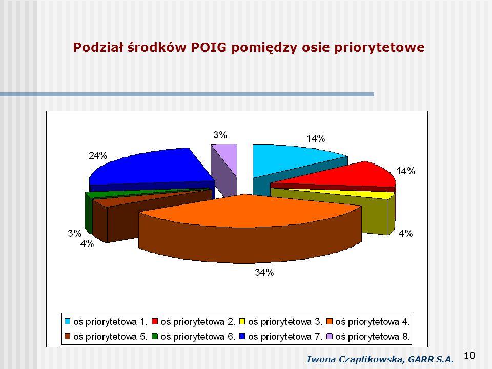 Iwona Czaplikowska, GARR S.A. 10 Podział środków POIG pomiędzy osie priorytetowe