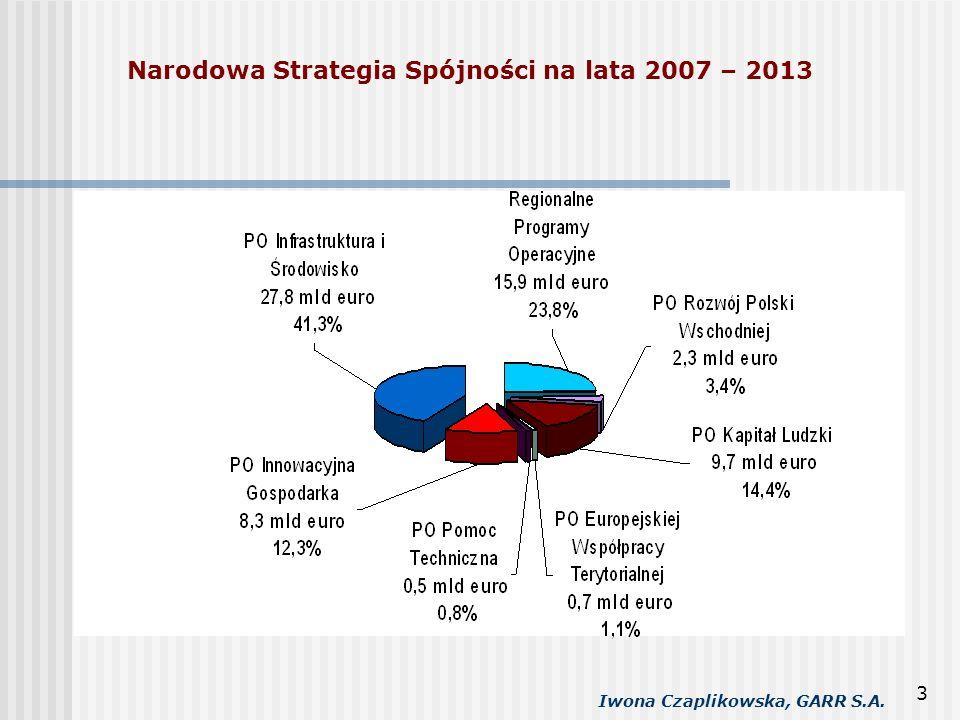 Iwona Czaplikowska, GARR S.A. 3 Narodowa Strategia Spójności na lata 2007 – 2013
