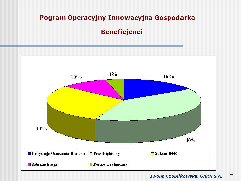 Iwona Czaplikowska, GARR S.A. 4 Pogram Operacyjny Innowacyjna Gospodarka Beneficjenci