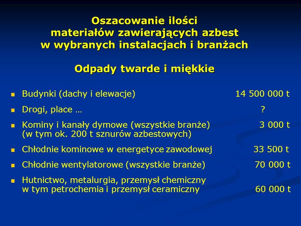Oszacowanie ilości materiałów zawierających azbest w wybranych instalacjach i branżach Odpady twarde i miękkie Budynki (dachy i elewacje) 14 500 000 t