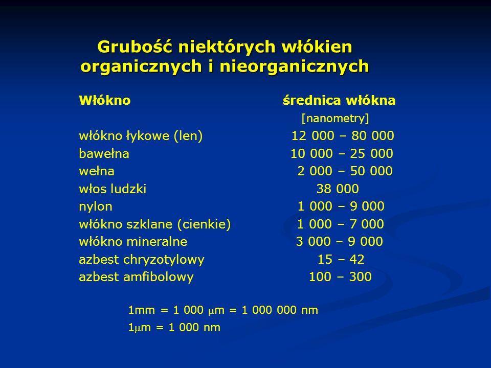Grubość niektórych włókien organicznych i nieorganicznych Włókno średnica włókna [nanometry] włókno łykowe (len) 12 000 – 80 000 bawełna 10 000 – 25 0
