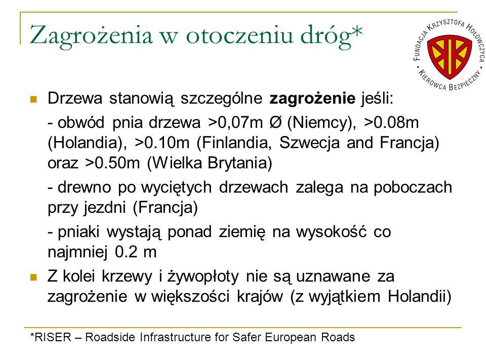 Zagrożenia w otoczeniu dróg* Drzewa stanowią szczególne zagrożenie jeśli: - obwód pnia drzewa >0,07m Ø (Niemcy), >0.08m (Holandia), >0.10m (Finlandia,