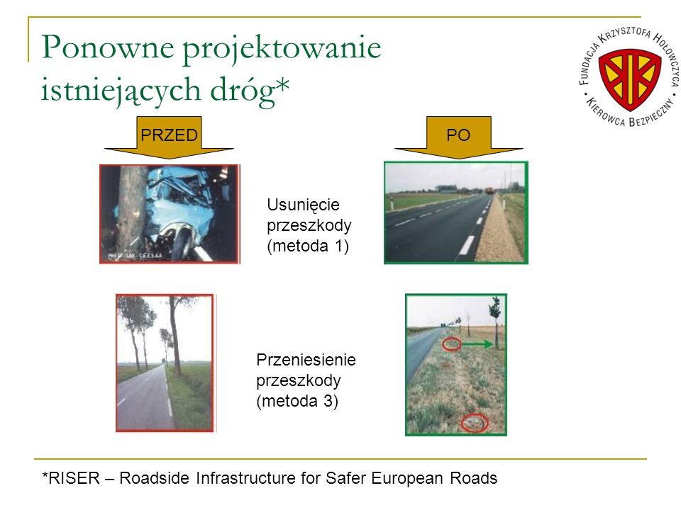Ponowne projektowanie istniejących dróg* PRZEDPO Usunięcie przeszkody (metoda 1) Przeniesienie przeszkody (metoda 3) *RISER – Roadside Infrastructure