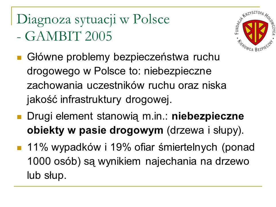 Diagnoza sytuacji w Polsce - GAMBIT 2005 Główne problemy bezpieczeństwa ruchu drogowego w Polsce to: niebezpieczne zachowania uczestników ruchu oraz n