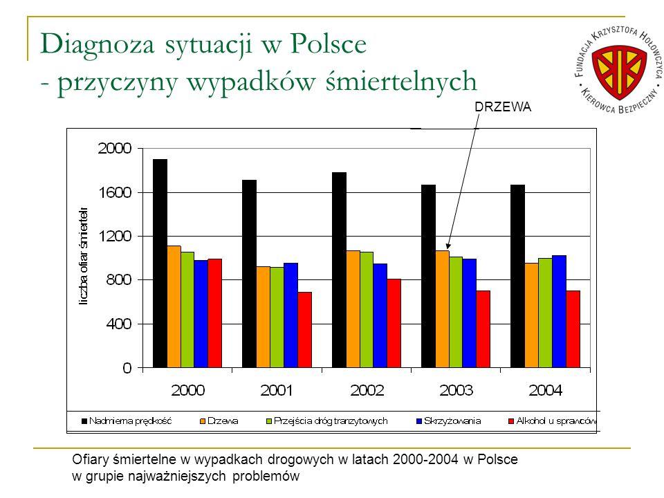 Diagnoza sytuacji w Polsce - przyczyny wypadków śmiertelnych DRZEWA Ofiary śmiertelne w wypadkach drogowych w latach 2000-2004 w Polsce w grupie najwa