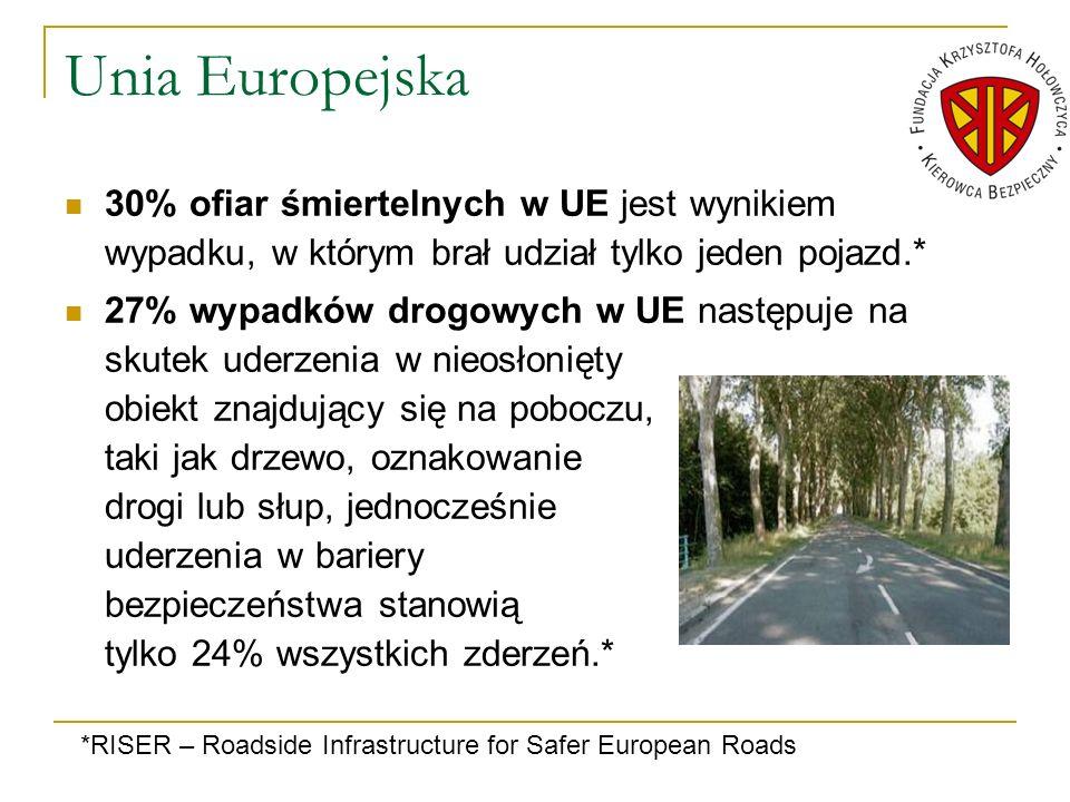 Unia Europejska 30% ofiar śmiertelnych w UE jest wynikiem wypadku, w którym brał udział tylko jeden pojazd.* 27% wypadków drogowych w UE następuje na