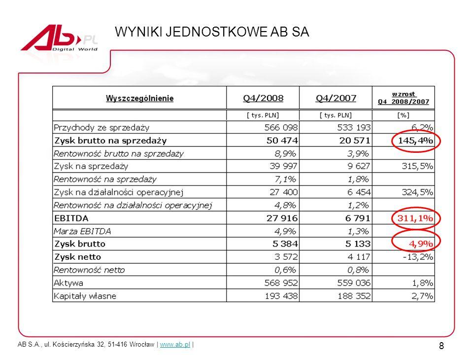 AB S.A., ul. Kościerzyńska 32, 51-416 Wrocław | www.ab.pl |www.ab.pl 8 WYNIKI JEDNOSTKOWE AB SA