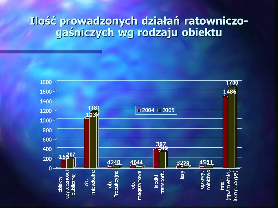 Ilość prowadzonych działań ratowniczo- gaśniczych wg rodzaju obiektu