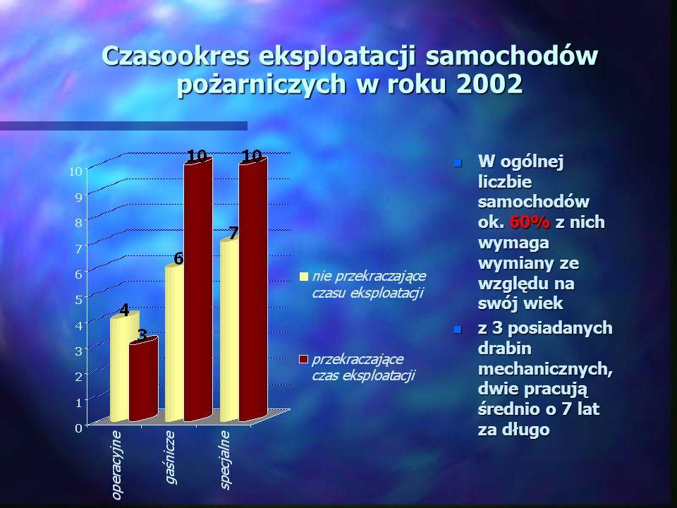 Czasookres eksploatacji samochodów pożarniczych w roku 2002 n W ogólnej liczbie samochodów ok.