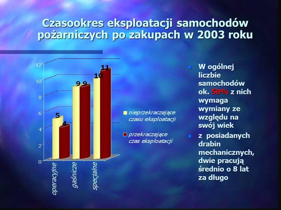 Czasookres eksploatacji samochodów pożarniczych po zakupach w 2003 roku n W ogólnej liczbie samochodów ok. 50% z nich wymaga wymiany ze względu na swó