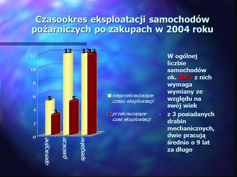 Czasookres eksploatacji samochodów pożarniczych po zakupach w 2004 roku n W ogólnej liczbie samochodów ok.