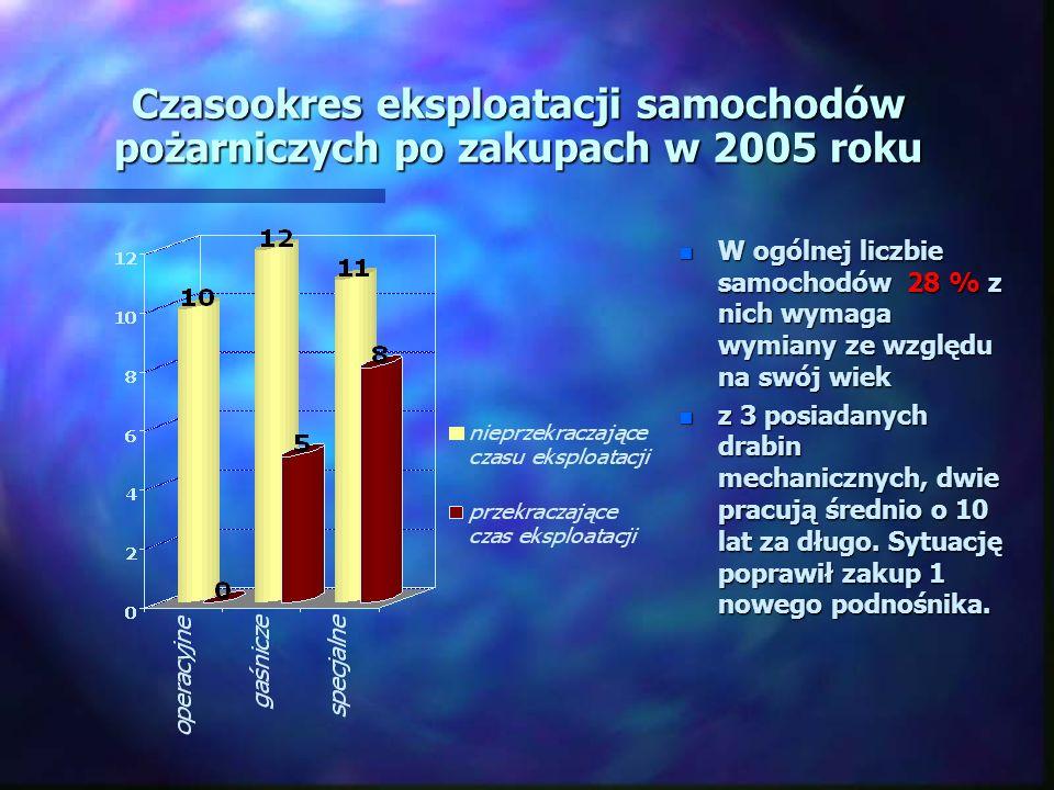 Czasookres eksploatacji samochodów pożarniczych po zakupach w 2005 roku n W ogólnej liczbie samochodów 28 % z nich wymaga wymiany ze względu na swój wiek n z 3 posiadanych drabin mechanicznych, dwie pracują średnio o 10 lat za długo.