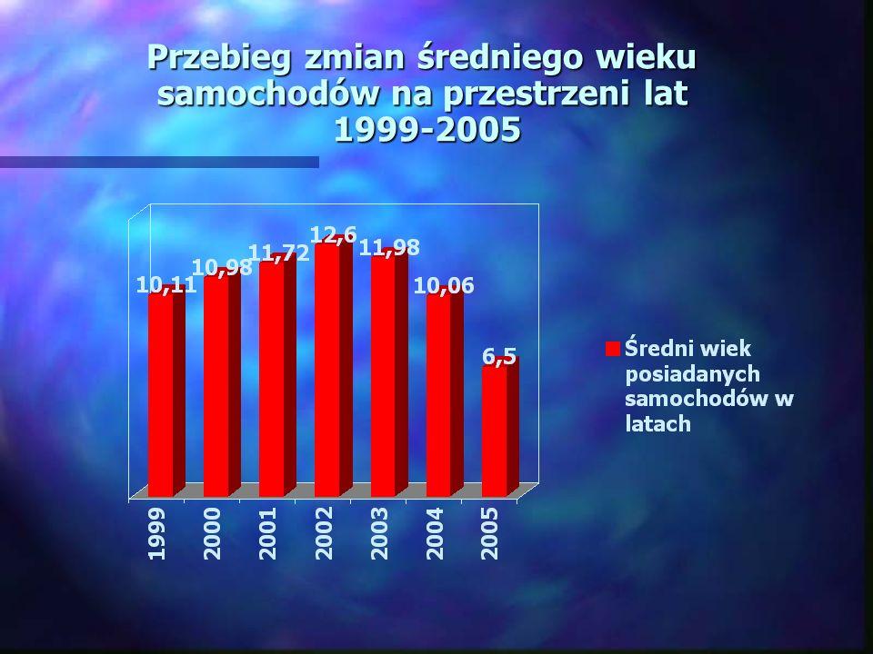 Przebieg zmian średniego wieku samochodów na przestrzeni lat 1999-2005