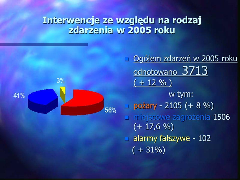 Interwencje ze względu na rodzaj zdarzenia w 2005 roku n Ogółem zdarzeń w 2005 roku odnotowano 3713 ( + 12 % ) w tym: n pożary - 2105 (+ 8 %) n miejscowe zagrożenia 1506 (+ 17,6 %) n alarmy fałszywe - 102 ( + 31%)