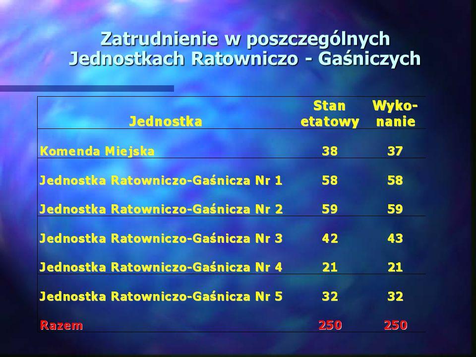 Zatrudnienie w poszczególnych Jednostkach Ratowniczo - Gaśniczych