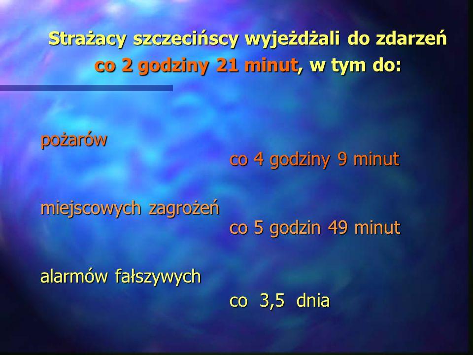 Strażacy szczecińscy wyjeżdżali do zdarzeń co 2 godziny 21 minut, w tym do: pożarów co 4 godziny 9 minut miejscowych zagrożeń co 5 godzin 49 minut alarmów fałszywych co 3,5 dnia