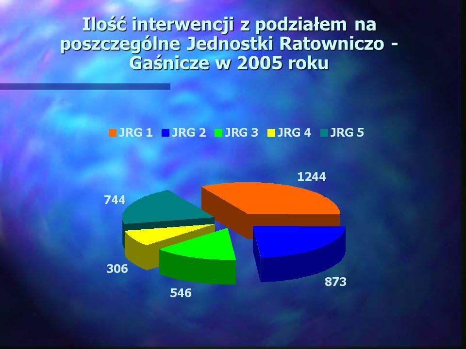 Ilość interwencji z podziałem na poszczególne Jednostki Ratowniczo - Gaśnicze w 2005 roku