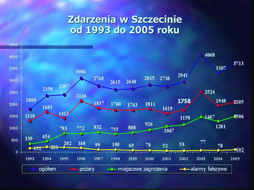 Zdarzenia w Szczecinie od 1993 do 2005 roku