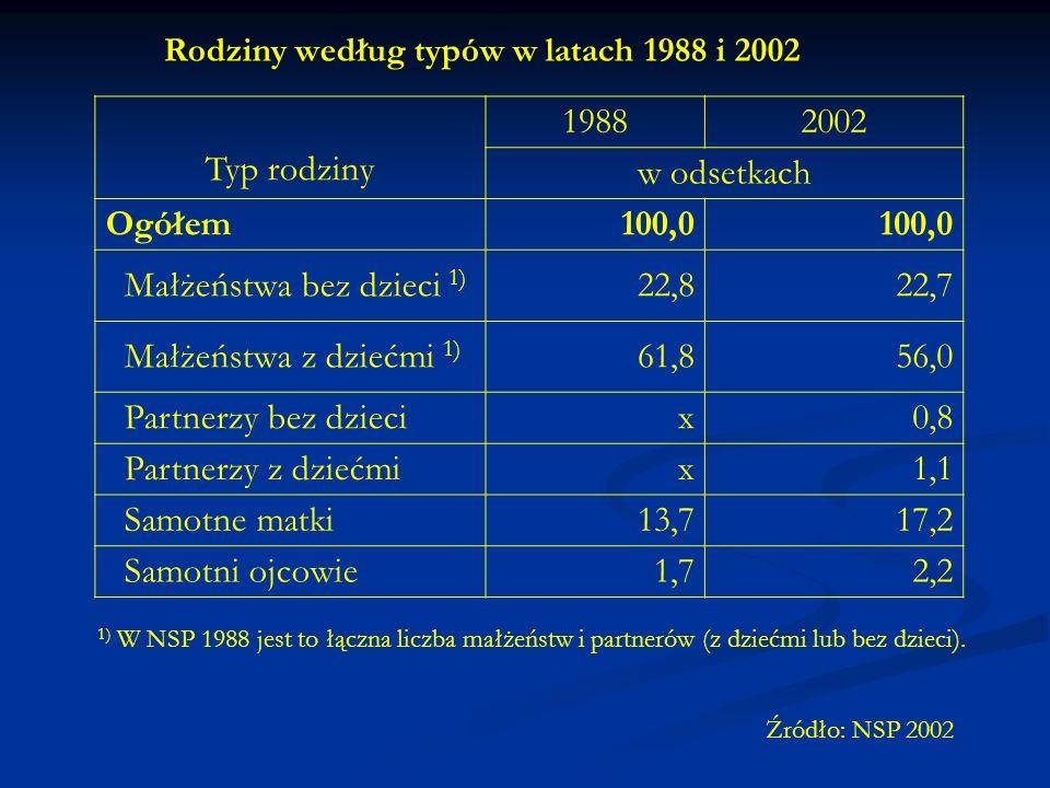 Rodziny według typów w latach 1988 i 2002 Typ rodziny 19882002 w odsetkach Ogółem100,0 Małżeństwa bez dzieci 1) 22,822,7 Małżeństwa z dziećmi 1) 61,856,0 Partnerzy bez dziecix0,8 Partnerzy z dziećmix1,1 Samotne matki13,717,2 Samotni ojcowie1,72,2 Źródło: NSP 2002 1) W NSP 1988 jest to łączna liczba małżeństw i partnerów (z dziećmi lub bez dzieci).