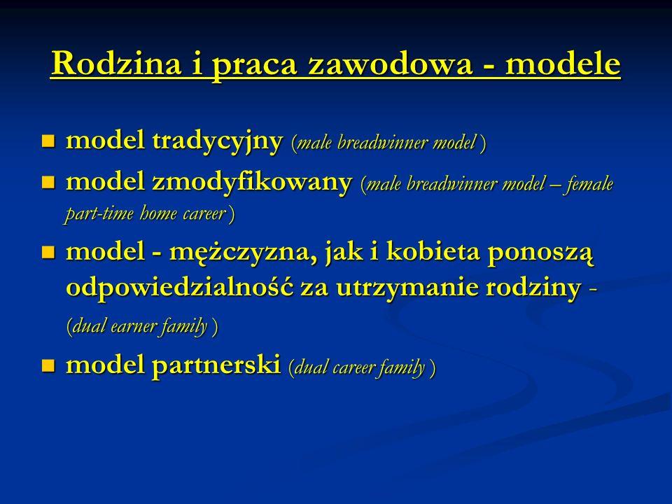 Rodzina i praca zawodowa - modele model tradycyjny (male breadwinner model ) model tradycyjny (male breadwinner model ) model zmodyfikowany (male breadwinner model – female part-time home career ) model zmodyfikowany (male breadwinner model – female part-time home career ) model - mężczyzna, jak i kobieta ponoszą odpowiedzialność za utrzymanie rodziny - (dual earner family ) model - mężczyzna, jak i kobieta ponoszą odpowiedzialność za utrzymanie rodziny - (dual earner family ) model partnerski (dual career family ) model partnerski (dual career family )