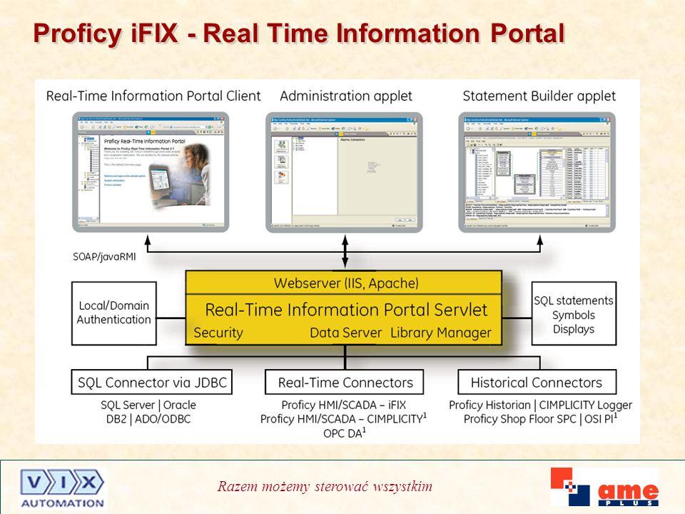 Razem możemy sterować wszystkim Proficy iFIX - Real Time Information Portal