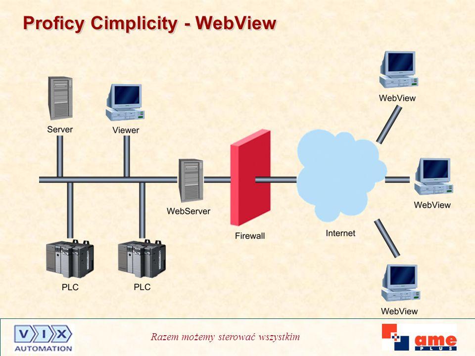 Razem możemy sterować wszystkim Proficy Cimplicity - WebView