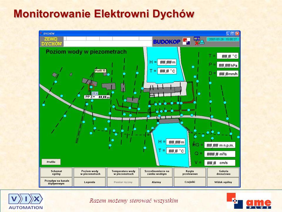 Razem możemy sterować wszystkim Monitorowanie Elektrowni Dychów