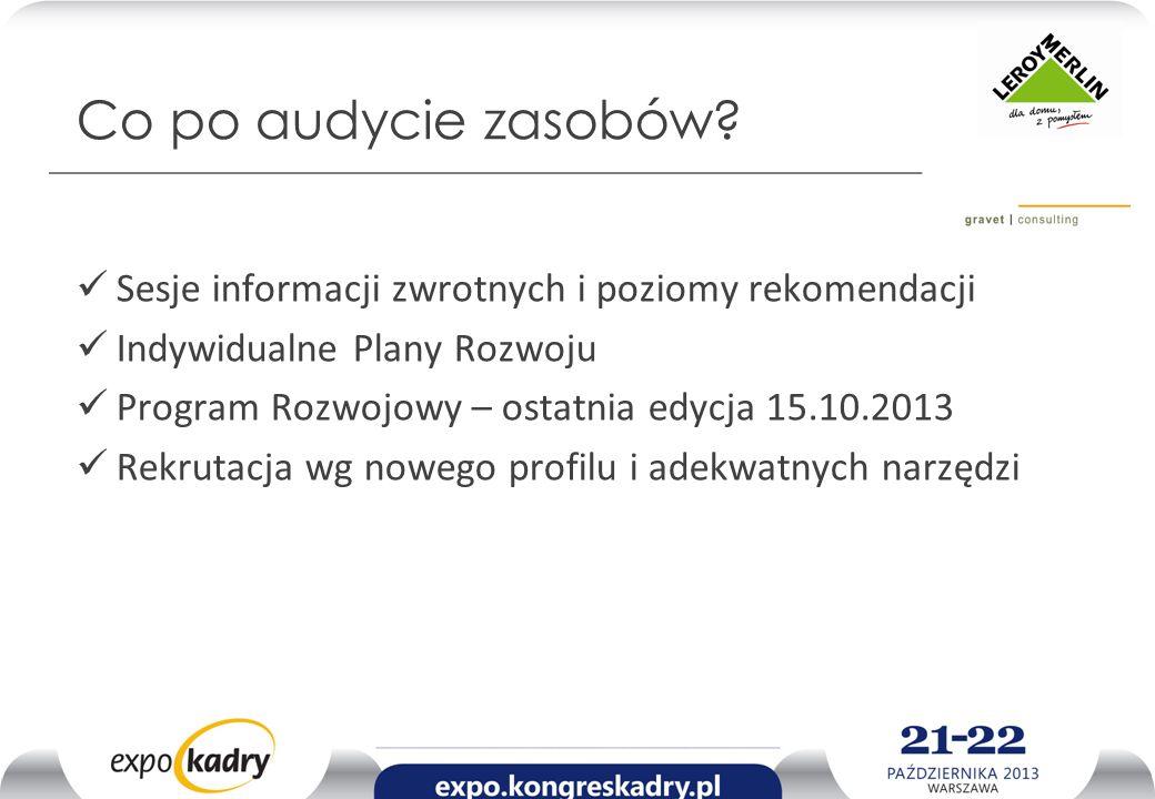 Co po audycie zasobów? Sesje informacji zwrotnych i poziomy rekomendacji Indywidualne Plany Rozwoju Program Rozwojowy – ostatnia edycja 15.10.2013 Rek