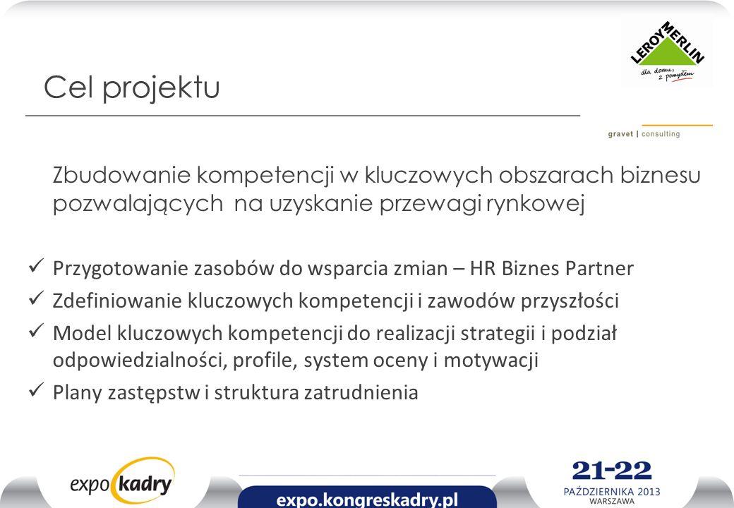 Projekt: Przygotowanie zasobów do wsparcia zmian – HR Biznes Partner Fazy/etapy projektu.