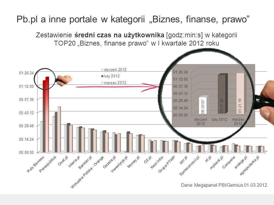 Zestawienie średni czas na użytkownika [godz:min:s] w kategorii TOP20 Biznes, finanse prawo w I kwartale 2012 roku Pb.pl a inne portale w kategorii Biznes, finanse, prawo Dane: Megapanel PBI/Gemius 01-03.2012.