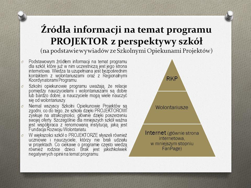 Źródła informacji na temat programu PROJEKTOR z perspektywy szkół (na podstawie wywiadów ze Szkolnymi Opiekunami Projektów) O Podstawowym źródłem info