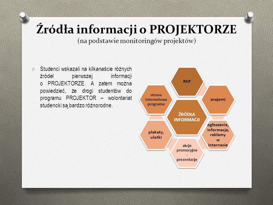Źródła informacji o PROJEKTORZE (na podstawie monitoringów projektów) O Studenci wskazali na kilkanaście różnych źródeł pierwszej informacji o PROJEKT