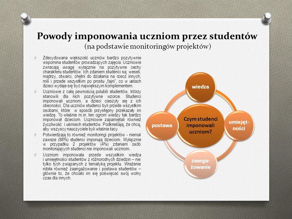 Powody imponowania uczniom przez studentów (na podstawie monitoringów projektów) O Zdecydowana większość uczniów bardzo pozytywnie wspomina studentów