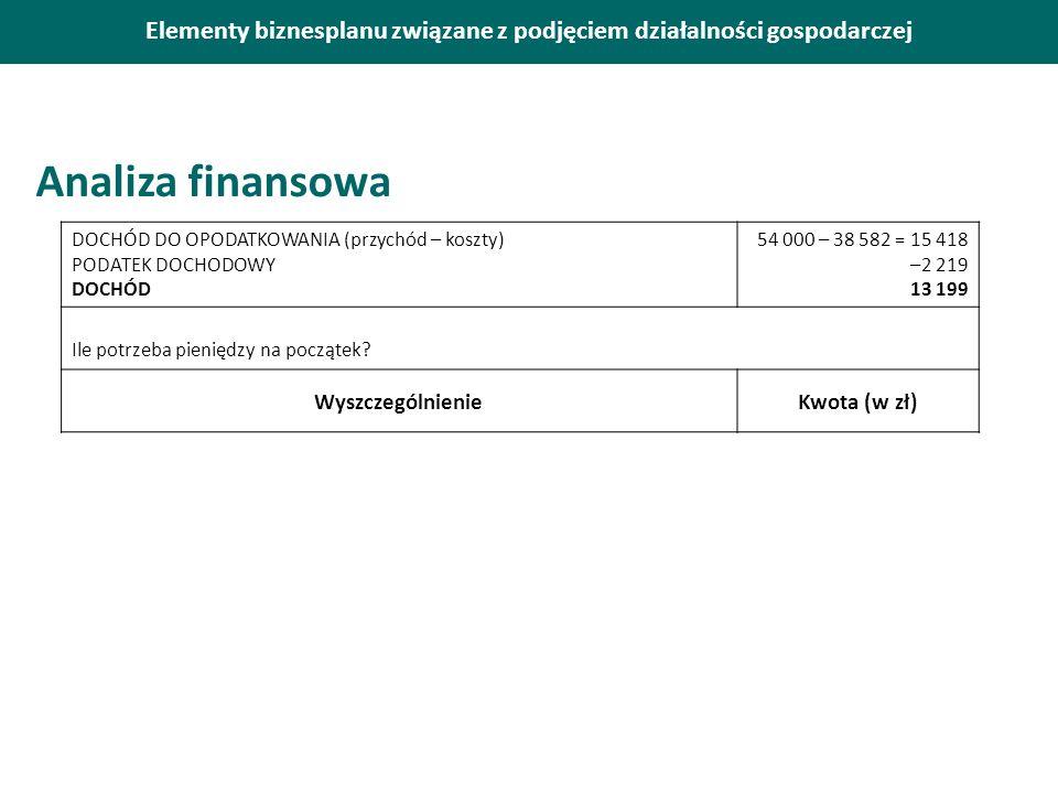 Elementy biznesplanu związane z podjęciem działalności gospodarczej Analiza finansowa DOCHÓD DO OPODATKOWANIA (przychód – koszty) PODATEK DOCHODOWY DOCHÓD 54 000 – 38 582 = 15 418 –2 219 13 199 Ile potrzeba pieniędzy na początek.