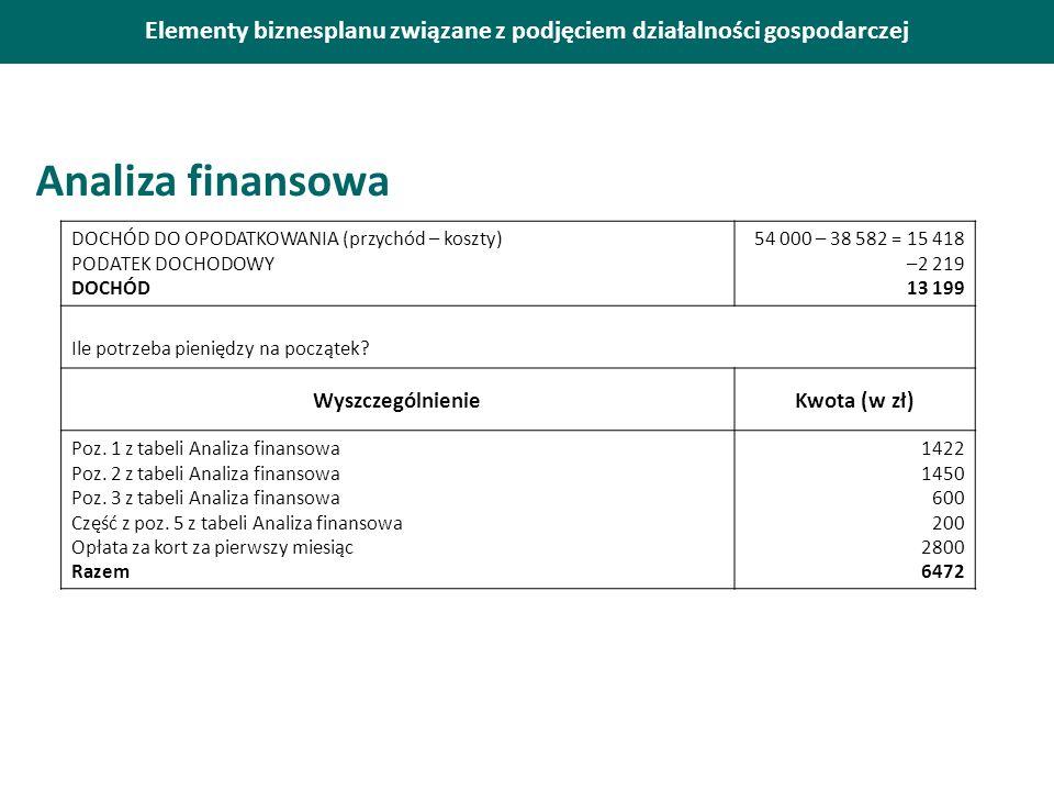 Elementy biznesplanu związane z podjęciem działalności gospodarczej Analiza finansowa DOCHÓD DO OPODATKOWANIA (przychód – koszty) PODATEK DOCHODOWY DO