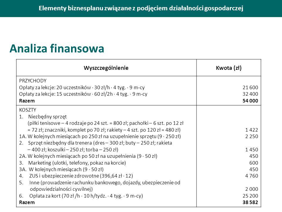 Elementy biznesplanu związane z podjęciem działalności gospodarczej Analiza finansowa WyszczególnienieKwota (zł) PRZYCHODY Opłaty za lekcje: 20 uczestników · 30 zł/h · 4 tyg.