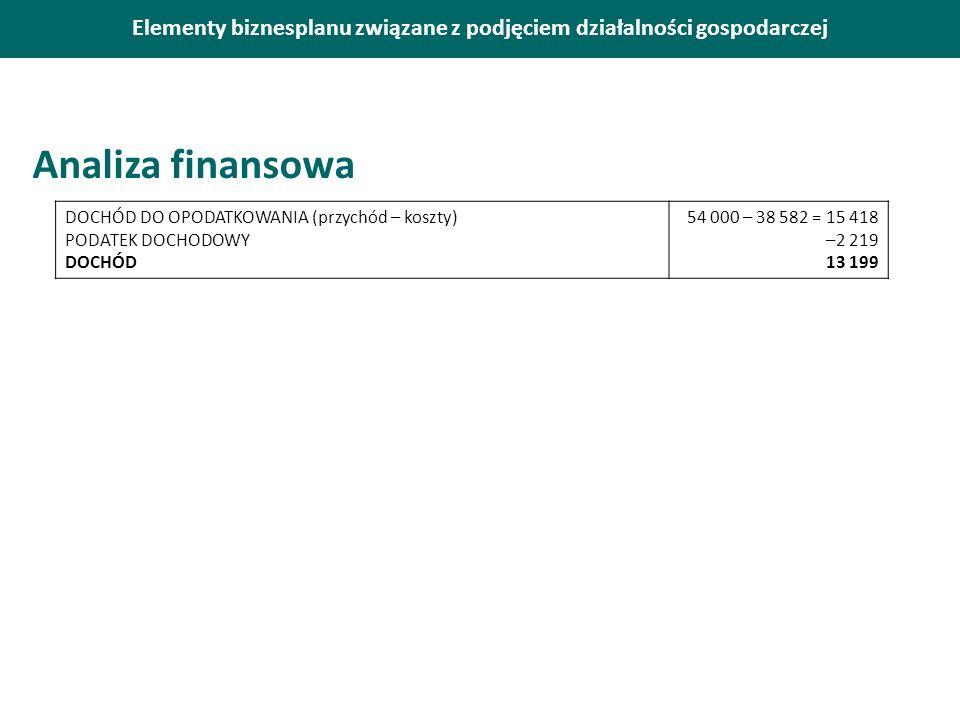 Elementy biznesplanu związane z podjęciem działalności gospodarczej Analiza finansowa DOCHÓD DO OPODATKOWANIA (przychód – koszty) PODATEK DOCHODOWY DOCHÓD 54 000 – 38 582 = 15 418 –2 219 13 199