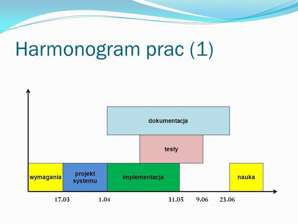 Harmonogram prac (1) dokumentacja testy wymagania projekt systemu implementacjanauka 17.031.0431.0523.069.06
