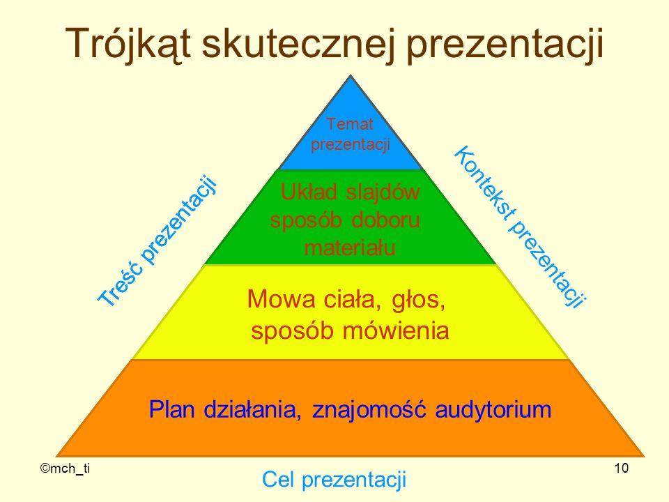©mch_ti10 Trójkąt skutecznej prezentacji Temat prezentacji Układ slajdów sposób doboru materiału Mowa ciała, głos, sposób mówienia Plan działania, zna